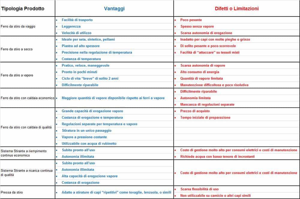 tabella comparazione ferri